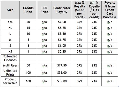 Изменение ценовой политики фотобанка Veer
