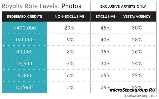Новая система оплаты в фотобанке iStockphoto