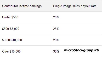 Долгожданное нововведение на Shutterstock - поштучная продажа изображений.