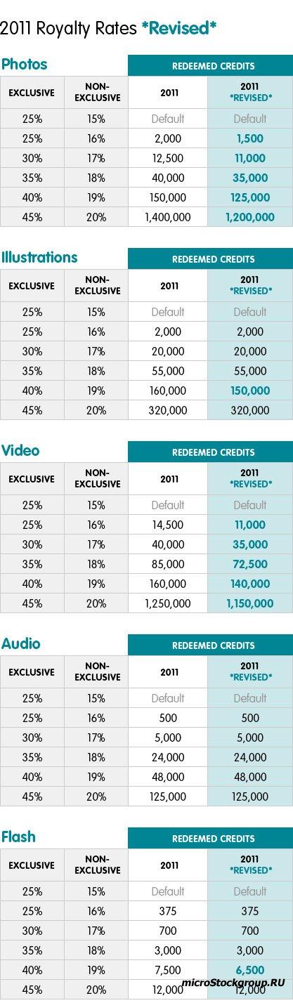 Кредитные уровни для расчета авторского вознаграждения в фотобанке iStockphoto