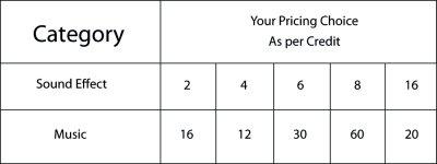 Таблица цен на аудио треки загруженные авторами 123RF