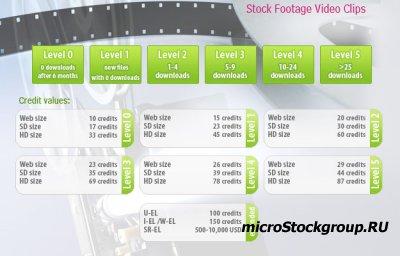 Таблица со структурой цен на видео файлы фотобанка Dreamstime