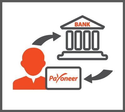 все пользователи платежной системы Payoneer могут выводить свои средства на банковский счет в своем местном банке